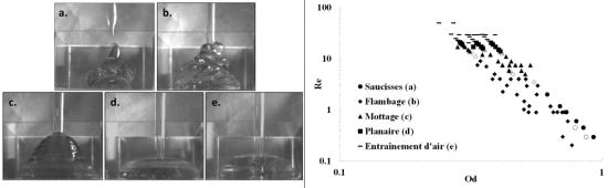 Régimes d'écoulement et diagramme de fonctionnement correspondant obtenus lors du conditionnement de fluide à seuil (Adapté de Rasschaert et al., 2018) {PNG}
